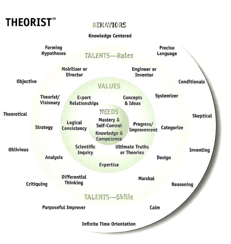 Theorist